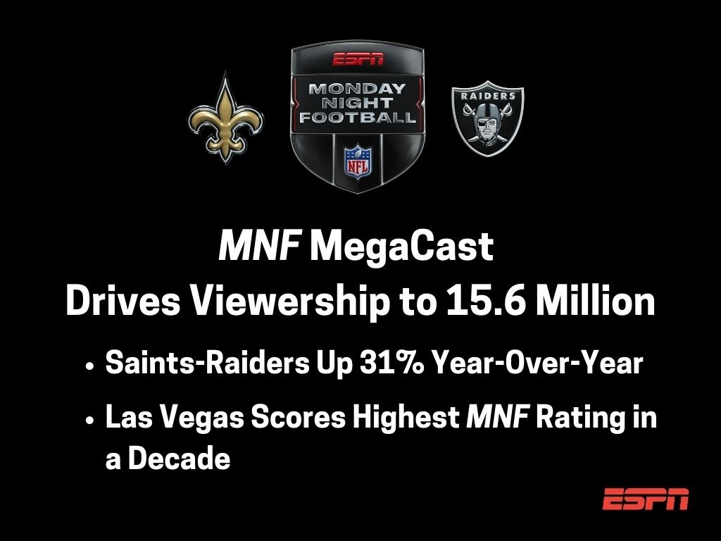#MNF MegaCast of @Saints vs @Raiders drives viewership to 15.6 million & significant year-over-year gains  More: https://t.co/G1o7Xx23vA https://t.co/J1KOh2WtVM