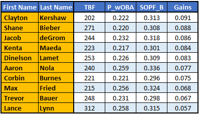 At the @SABR Analytics Conf this year I presented a piece on a metric I created SOPF (Strength of Player Faced)   In 2020, I think, this matters even more as players are playing within their divisions causing a greater spread of SOPF.  Here are the Pitching leaders against SOPF. https://t.co/VDTm5AFvni