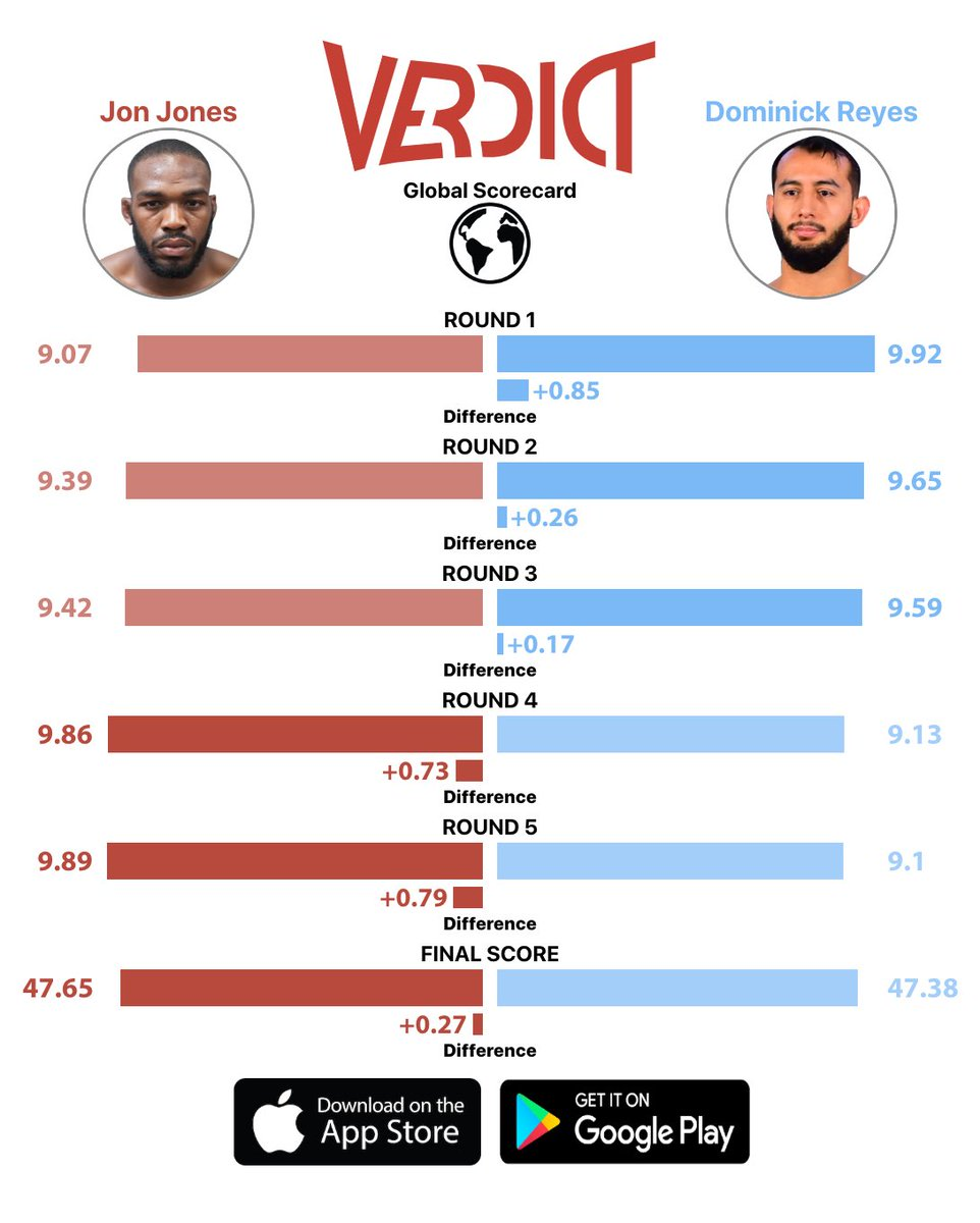 Dominick Reyes last competed in a razor close fight against Jon Jones.   Here's the Global Scorecard data from that fight.   #UFC253 https://t.co/was4tiobfy