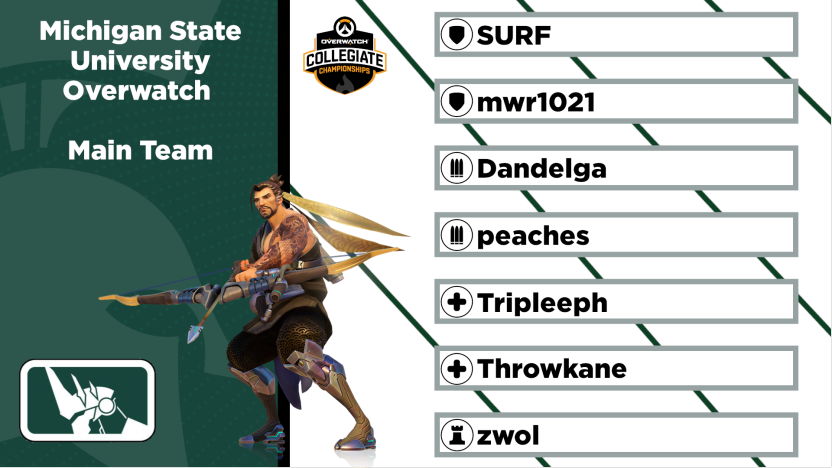 Congrats to our Fall 2020 Competitive Teams! Now announcing our roster..... @TeamTespa #gogreen #MSU #esports #Overwatch https://t.co/PyFoY36sI8