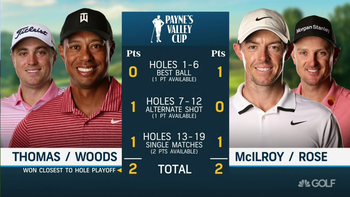 Well that was fun!   Congrats to team @TigerWoods/@JustinThomas34 on the win 🏆 #PaynesValleyCup https://t.co/84bIcaCJ0w