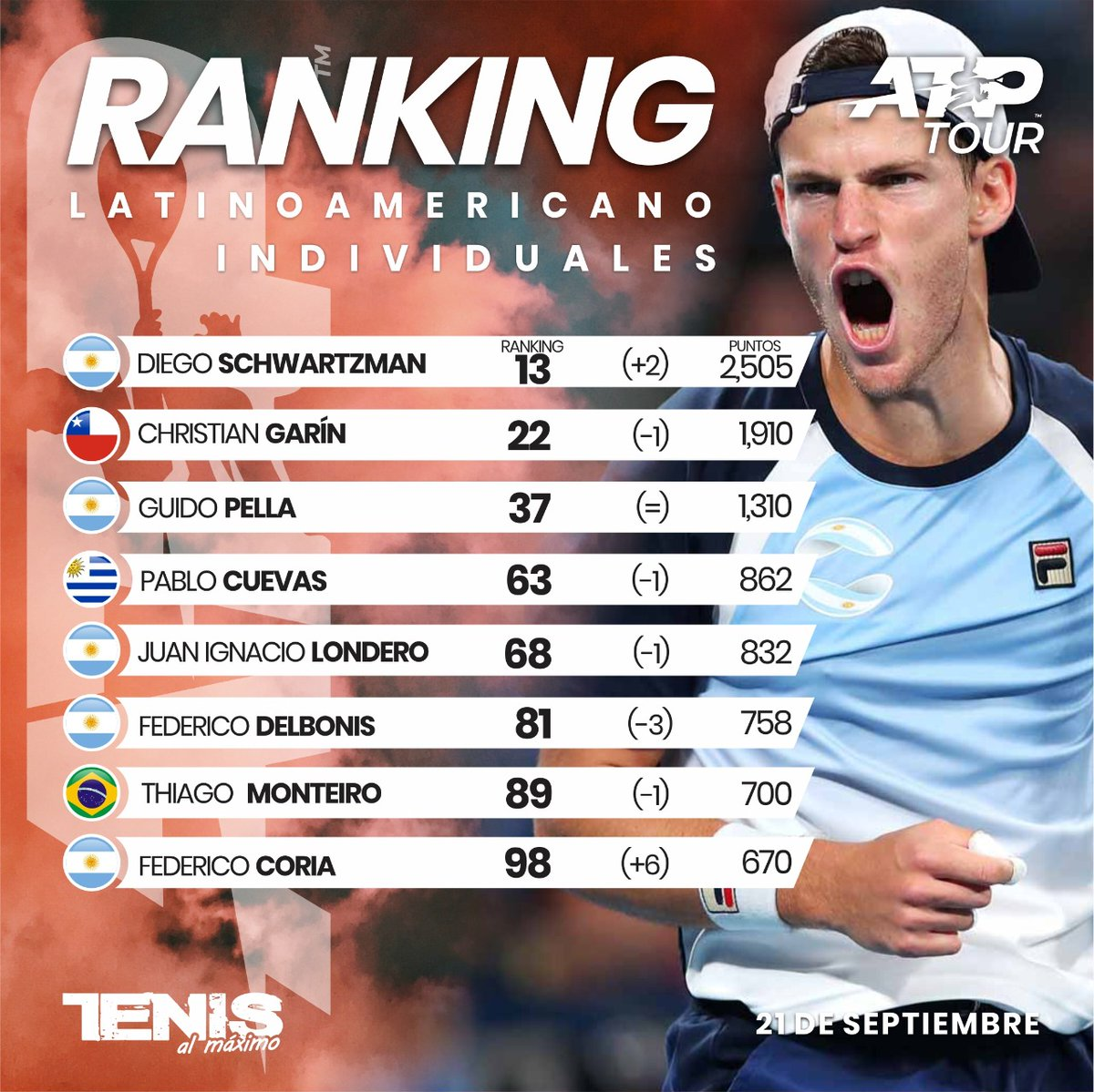 #Ranking | Clasificación profesional ATP LATINOAMERICANOS al lunes 21 septiembre 2020....El 🇦🇷Federico Coria hace su ingreso al top 100 #TenisalMáximo #TenisxTAMTV #SomosTAM #TAMTV #Tenis #Tennis #Sports #TennisLove #Tennisfan #TennisPlayers #Tennisvideo #Comunidad #ATP #Top100 https://t.co/YE2MevfSGC