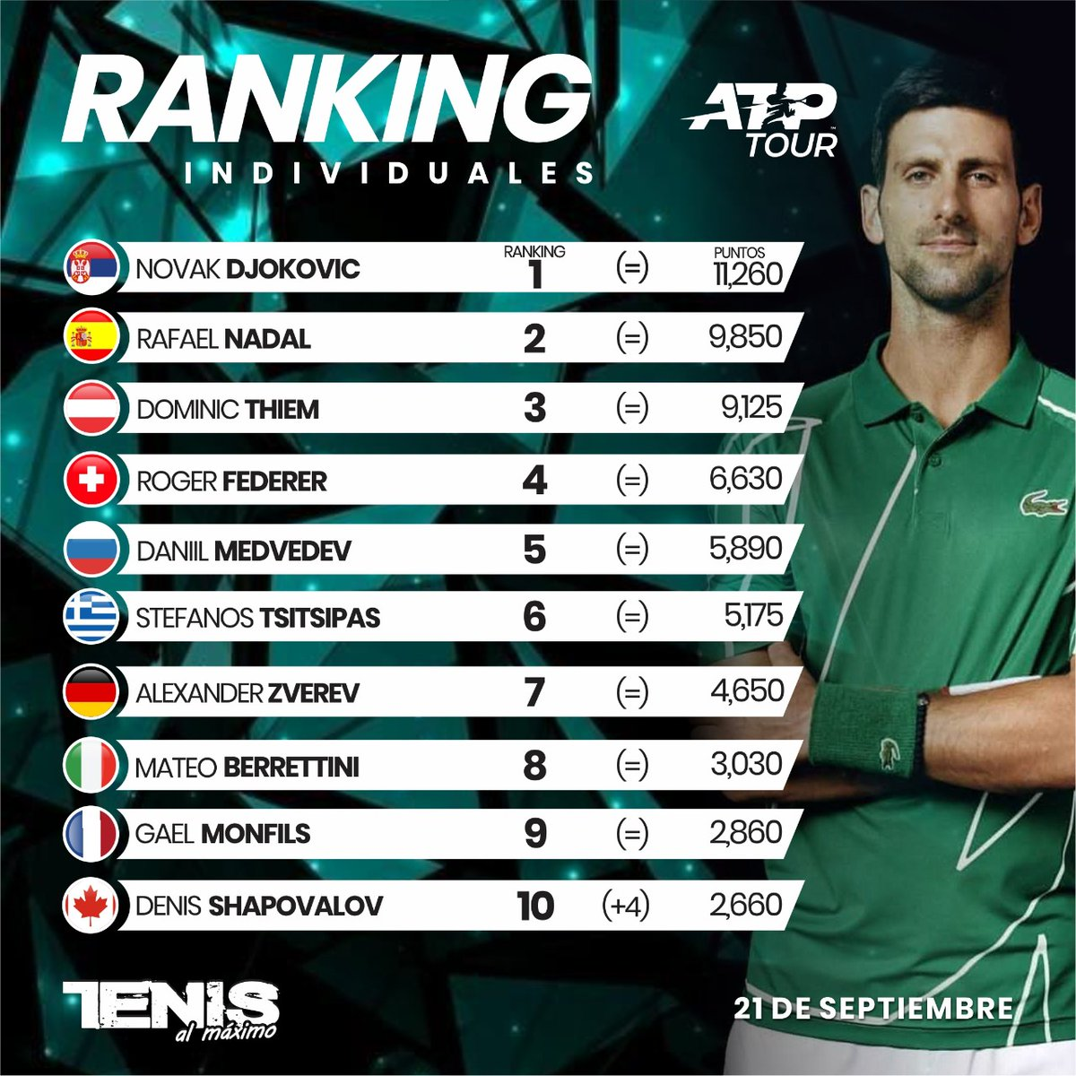 #Ranking | Clasificación profesional ATP Top Ten al lunes 21 septiembre 2020.... #TenisalMáximo #TenisxTAMTV #SomosTAM #TAMTV #Tenis #Tennis #Sports #TennisLove #Tennisfan #TennisPlayers #Tennisvideo #Comunidad #ATP #Top10 https://t.co/eYfC3BeKCg