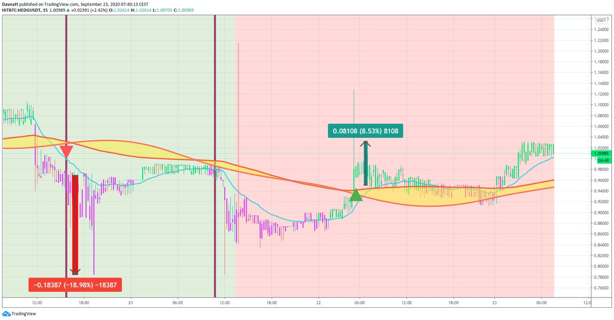 TradingView trade OMG HEDG CEL