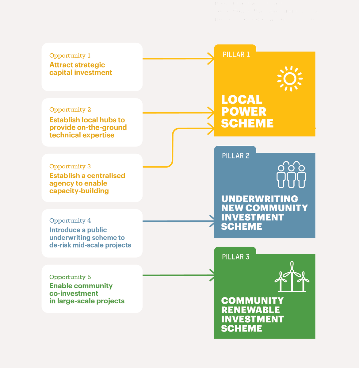 Through a 6-month co-design process with experts across Australia, we identified 5 key opportunities to unlock the benefits of locally-owned renewables for everyday people in regional Australia. Our  #LocalPowerPlan would introduce 3 new schemes to capture those opportunities.
