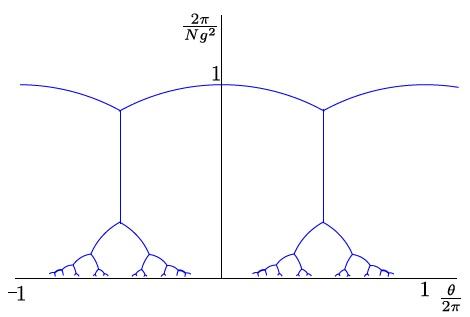 今日は論文を出しました! 同室のスーパー助教谷崎くんとの共著で、彼が中心にやってくれました。僕らが生まれる前にCardyとRabinoviciがある模型を導入して、割とheuristicな議論で複雑な相図を描いたのですが、その相図が現代的なアノマリーで大体説明できるよという話です