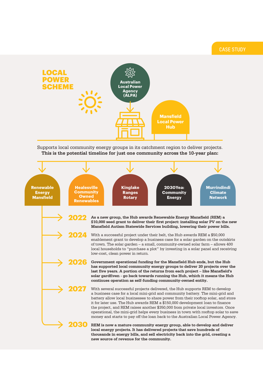 1. The Local Power Scheme would create 50 Local Power Hubs in regional towns across Australia and a new $312 million fund to support local renewable projects over 10 years. Here's how it would work in a community like Mansfield in my electorate.