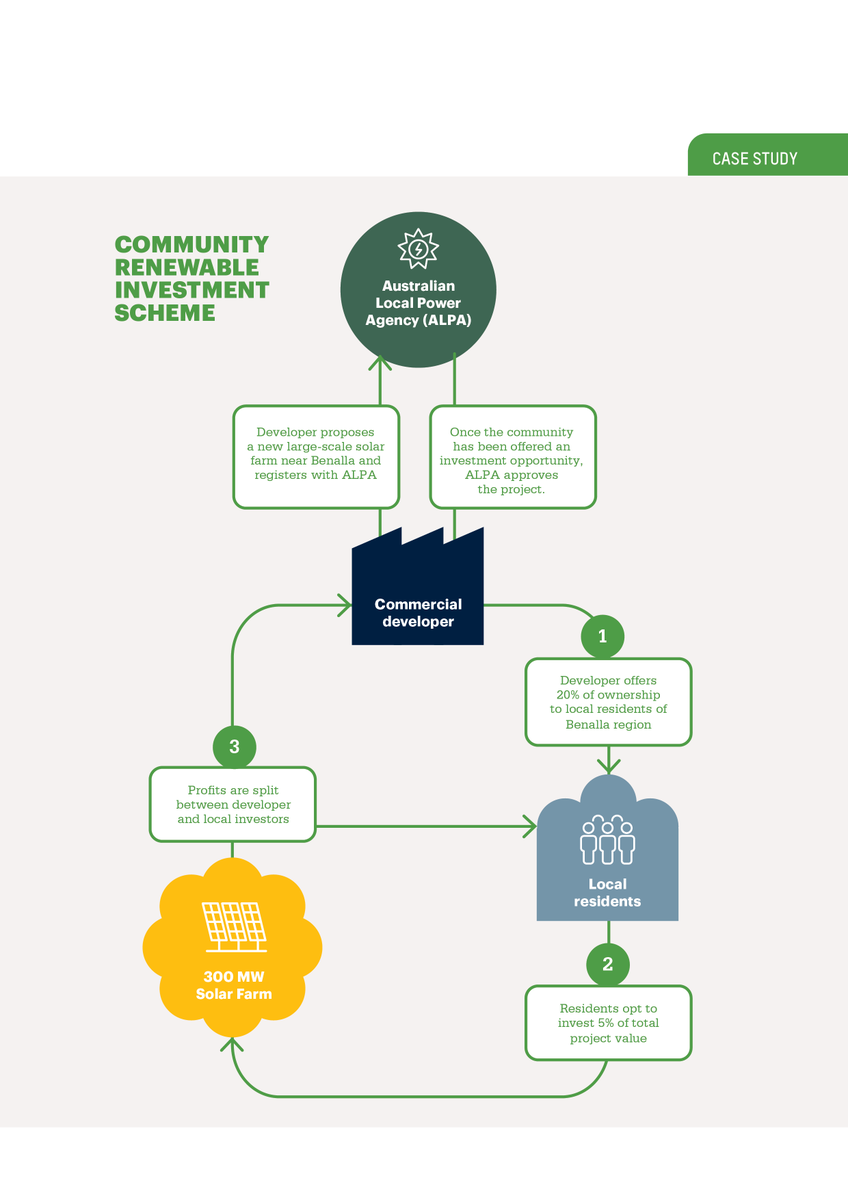 3. The Community Renewable Investment Scheme would give people the chance to invest up to 20% of the value of new large-scale projects being developed in their region. That way, everyday people become part-owners in this boom, sharing in the benefits of a new export industry.