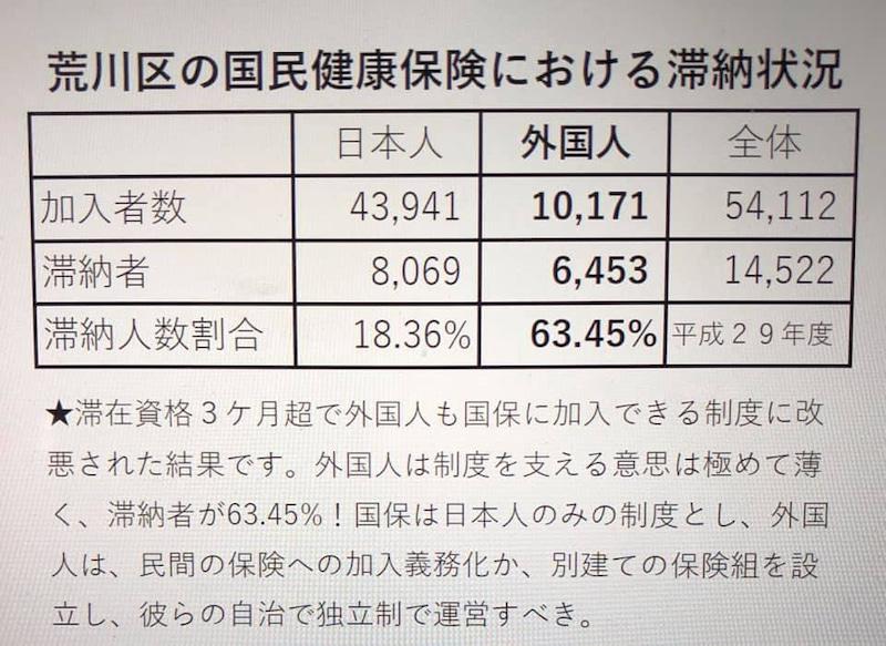 栃木県内の武コロ感染外国人の割合が直近1カ月では97人中61人と、60%超。荒川区議小坂英二先生調べでは、荒川区内での外国人健康保険料滞納状況は図のとおり。地域は異なるも滞納率は全国大差ないはず。非人道的国民負担を放置した国際化に反対します。