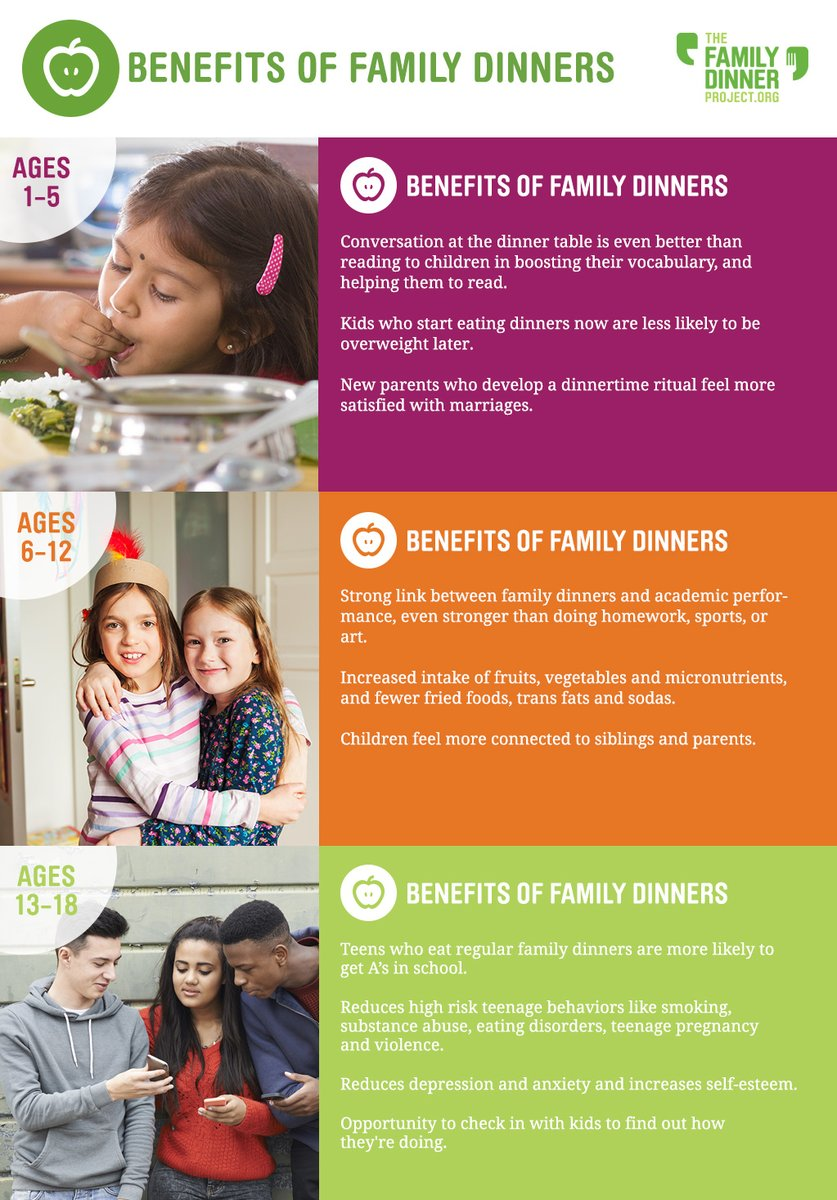 Family dinner may not feel like the most important thing on the to-do list right now, but it's good for you in so many ways -- keep it on the calendar this fall! #familydinner #benefits #mentalhealth #nutrition #parentinginlockdown https://t.co/nFVm5ea4av