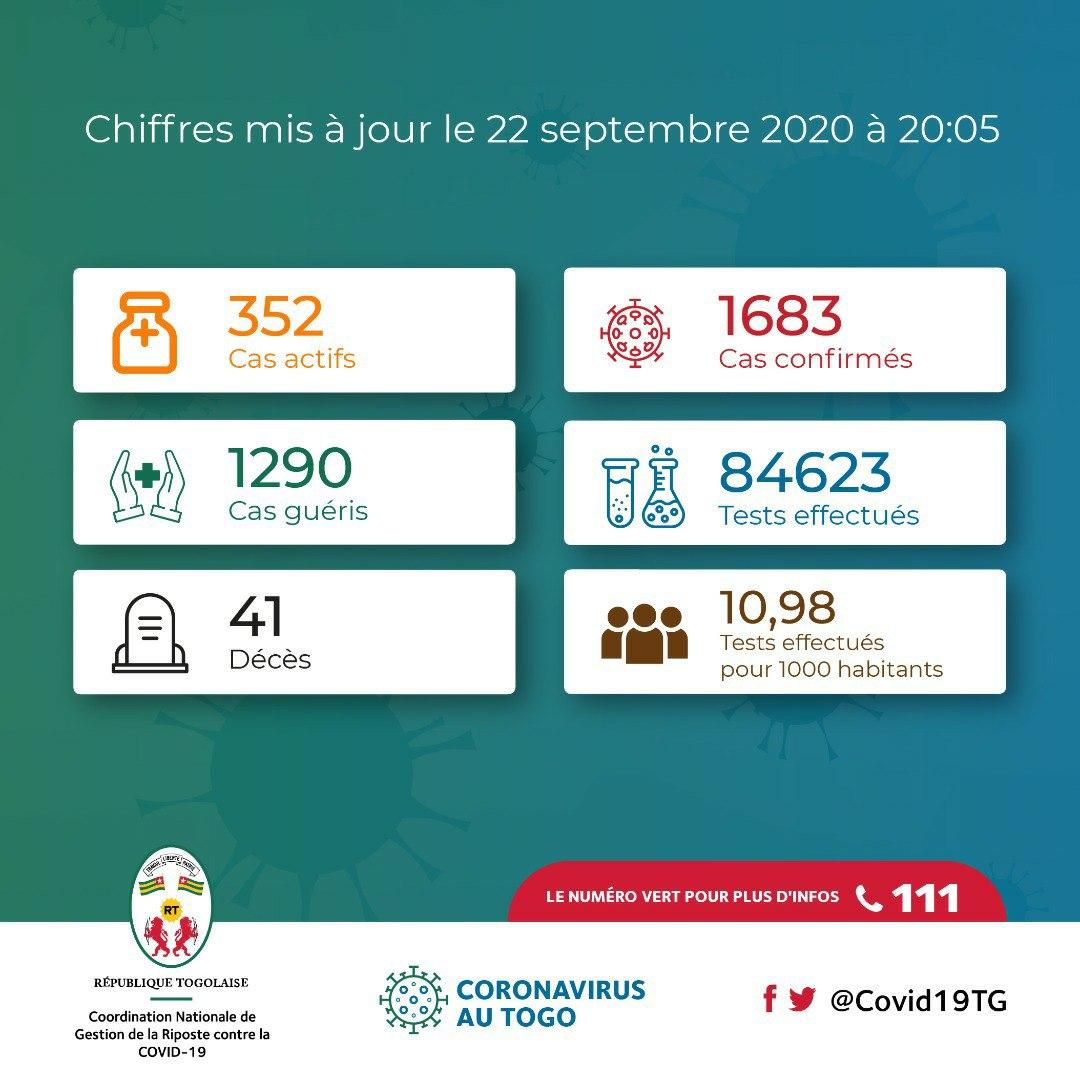 #Covid19TGUpdate : 16 nouveaux patients guéris et 14 nouveaux cas confirmés sur les 995 personnes testées ce mardi 22 septembre. #Aralile, #Santé #FAISONSBLOC #COVID19 #COVID19TG https://t.co/6kH2uKjXgB