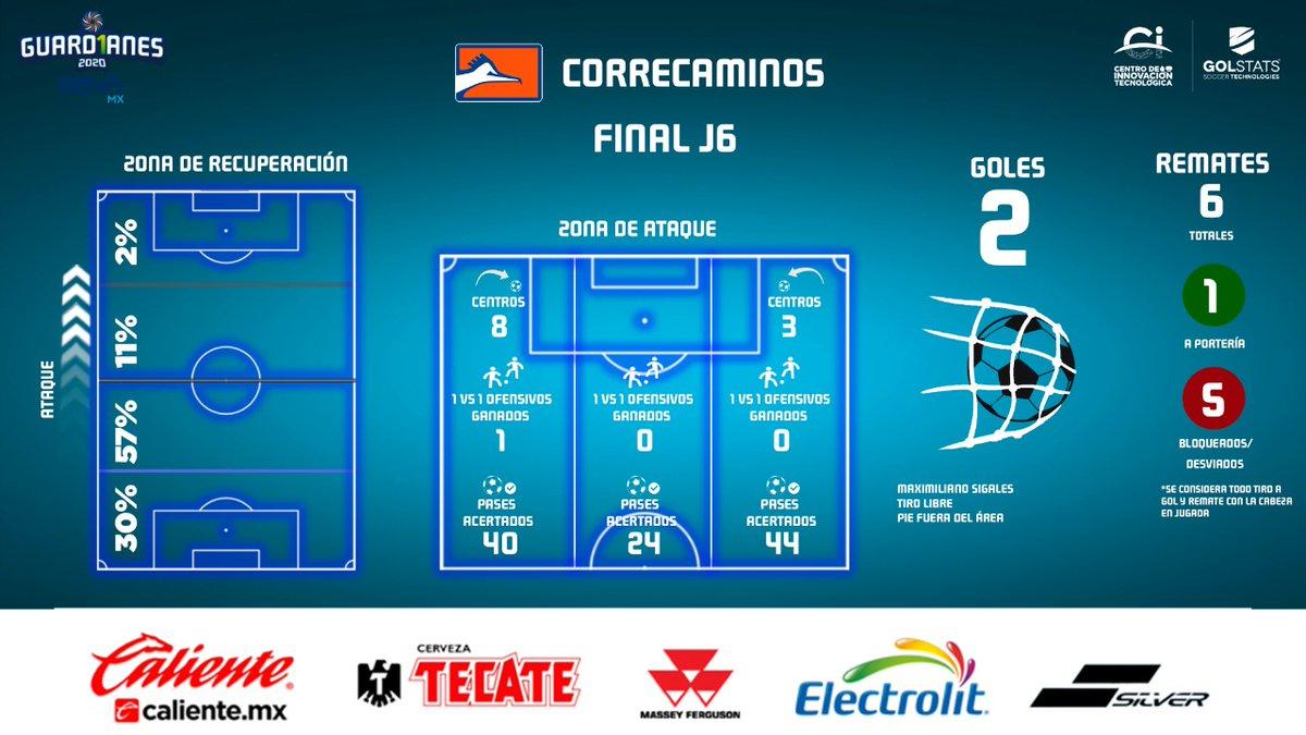 ¡Las claves del triunfo!  Esta es la radiografía de @CFCorrecaminos 🔶 en su victoria sobre @CimarronesFC en la #Jornada6 de la #LigaBBVAExpansionMX #Guard1anes2020. https://t.co/dk1AIleIKZ