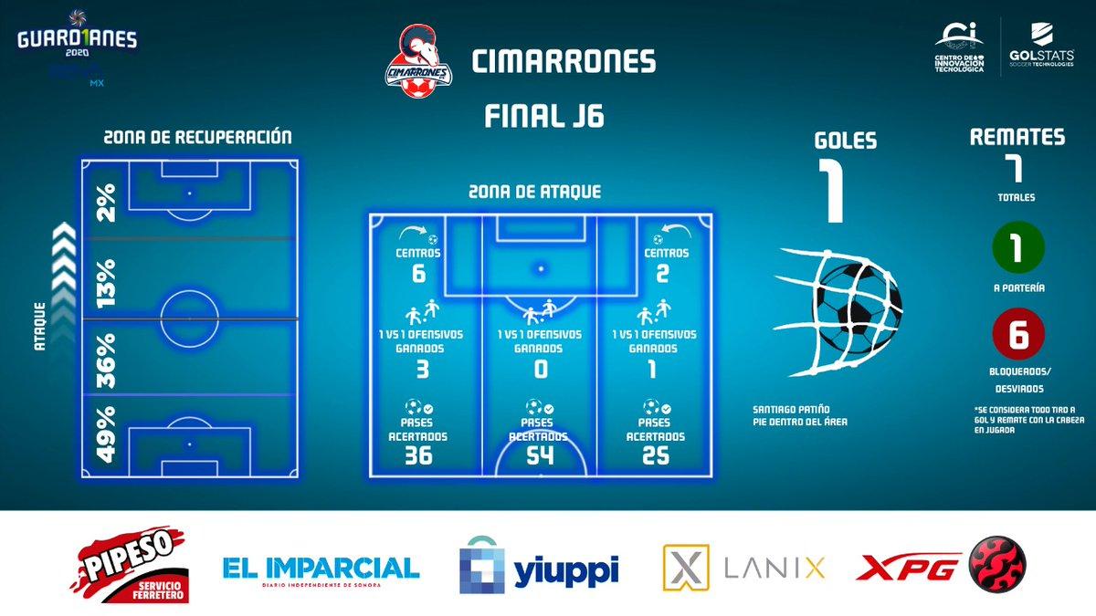 Así fue el partido de @CimarronesFC 🐏 en su visita al Estadio Marte R. Gómez para enfrentar a @CFCorrecaminos.  El marcador fue 2-1 para los locales.  #Jornada6 #LigaBBVAExpansiónMX #Guard1anes2020 https://t.co/4KKZYgamwP