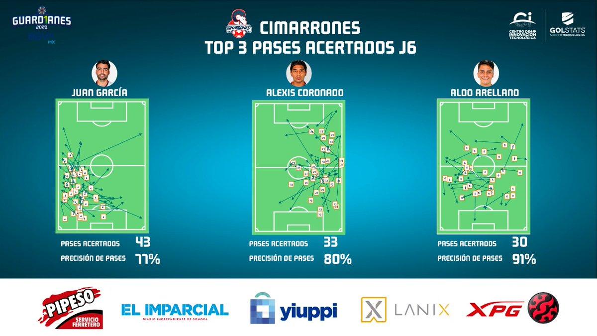 Ellos son los jugadores de @CimarronesFC 🐏 que mejor precisión de pases tuvieron en su duelo ante Correcaminos en el Estadio Marte R. Gómez.   #Jornada6 #LigaBBVAExpansiónMX #Guard1anes2020 https://t.co/wGOlOnlxZN