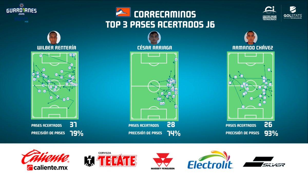 """El playera """"7"""", Armando Chávez, tuvo la mejor precisión de pases de @CFCorrecaminos 🔶 en su duelo ante @CimarronesFC como parte de la #Jornada6.  #LigaBBVAExpansiónMX #Guard1anes2020 https://t.co/4d5qh0wEac"""