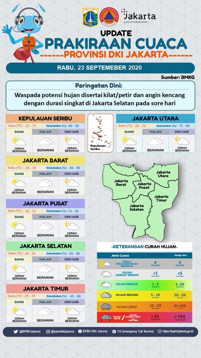 UPDATE INFO PRAKIRAAN CUACA DKI JAKARTA Rabu, 23 September 2020    #PeringatanDiniJKT  :  Waspada potensi hujan disertai kilat/petir dan angin kencang dengan durasi singkat di Jakarta Selatan pada sore hari  Sumber : @infoBMKG https://t.co/4huXmt0TBs