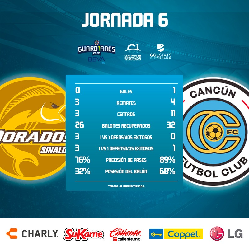 Estas fueron las cifras luego de 45 minutos en Sinaloa; en duelo de la #Jornada6 de la #LigaBBVAExpansiónMX, @Cancun_FC vence por 0-1 a @Dorados 🐠 https://t.co/mP0ZNsi88U