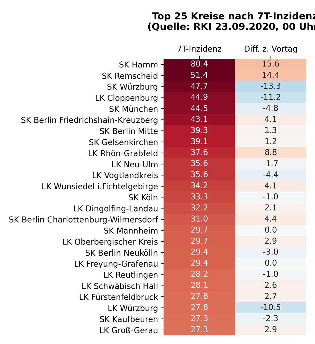 15 Kreise mit einer 7-Tage-Inzidenz höher als 30: SK #Hamm, SK #Remscheid, SK #Würzburg, LK #Cloppenburg, SK #München, #Berlin Friedrichshain-Kreuzberg, #Berlin Mitte, SK #Gelsenkirchen, LK Rhön-Grabfeld, LK Neu-Ulm Stand 23.09.2020. Quelle: https://t.co/1tGRxWLATT #covid19de https://t.co/bx90IPkTXB