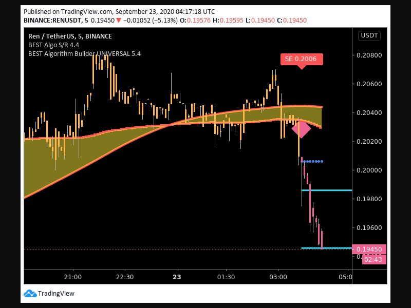 TradingView trade Entry Signal Time 239 340