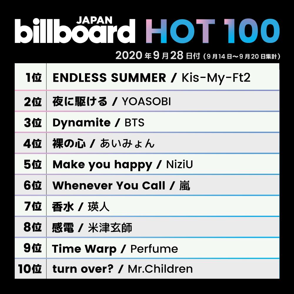 """【今週の総合ソング・チャート""""JAPAN HOT100""""】1位 Kis-My-Ft22位 YOASOBI3位 BTS4位 あいみょん5位 NiziU6位 嵐7位 瑛人8位 米津玄師9位 Perfume10位 Mr.Children"""