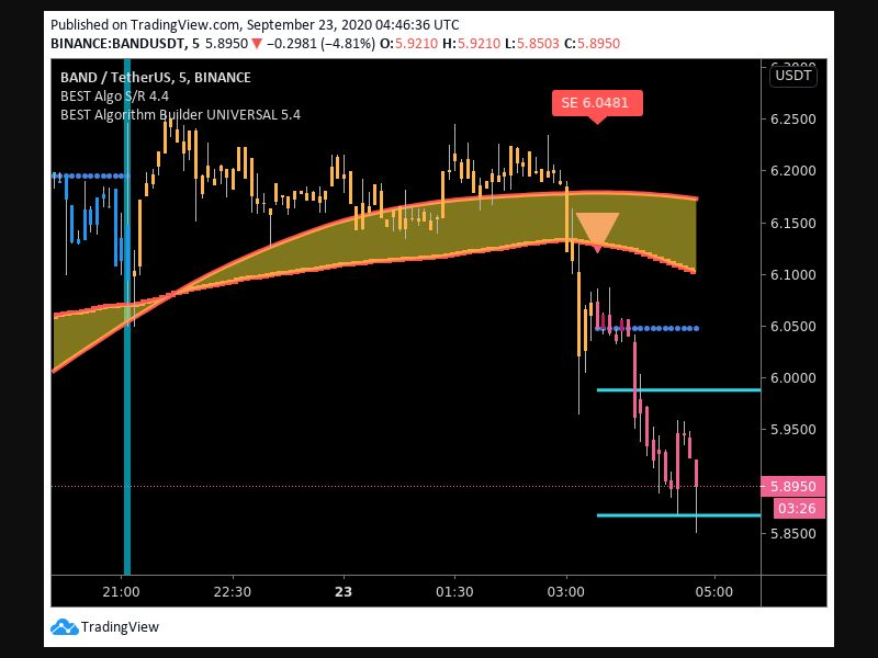 TradingView trade Entry Signal Time 239 325