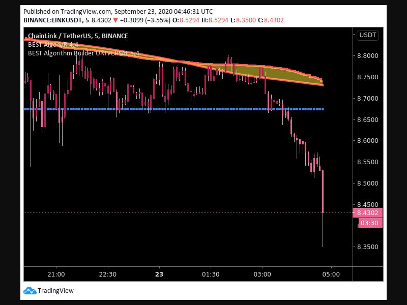 TradingView trade Entry Signal Time 229 00