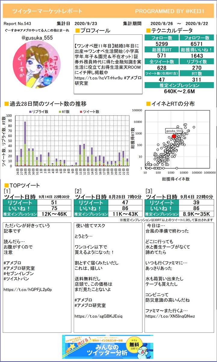 @gusuka_555 お待たせしました。ぐーすか🍡アメブロやってる人さんのレポートを作ったよ!今月はどれくらいつぶやけていたかな?プレミアム版もあるよ≫