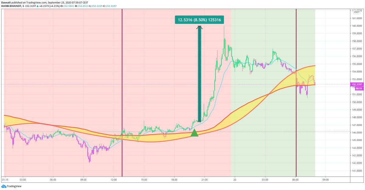 TradingView trade ABBC BSV BAT