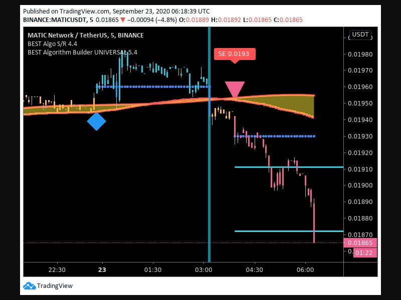 TradingView trade Entry Signal Time 239 355