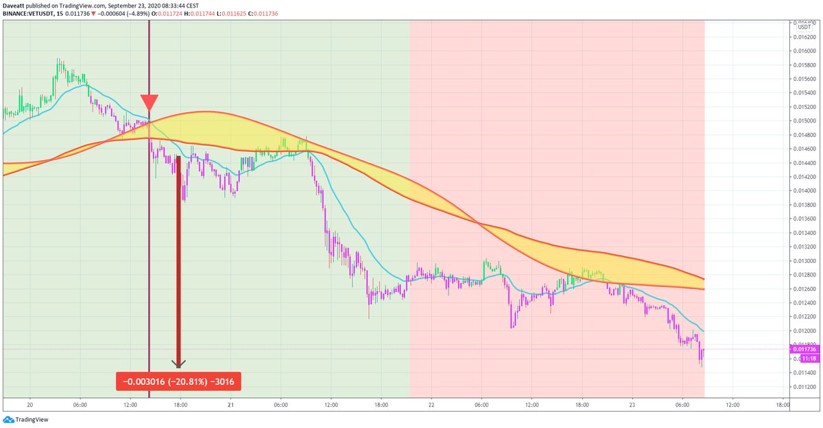 TradingView trade BAL REN VET