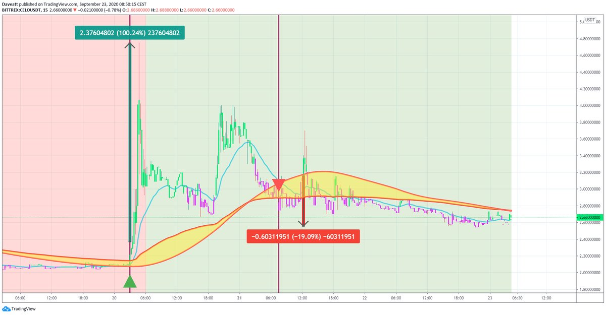 TradingView trade YFII CELO SUSHI