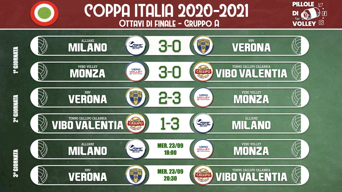 Coppa Italia: si chiudono oggi i gironi degli ottavi di Coppa Italia. Nel gruppo A Milano e Monza già qualificate, nel gruppo B Padova, Cisterna e Ravenna si giocano i due posti disponibili 🏆🏐🇮🇹 #Superlega #volley #pallavolo #volleyball #delmontecoppa https://t.co/AvKKWkpDXm