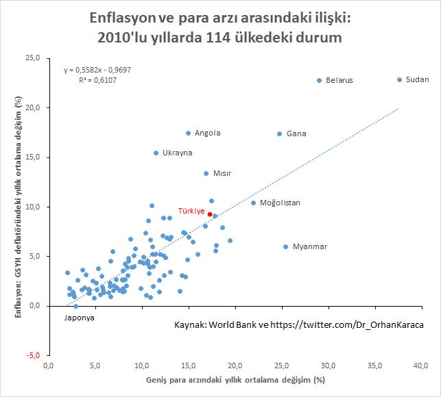 """Friedman'ın """"Enflasyon her zaman ve her yerde parasal bir olgudur"""" sözüne kanıt olarak ekonomi kitaplarında genelde aşağıdaki gibi bir grafik kullanılır. Yarın PPK bu ilişkiyi dikkate alarak bir karar alsa iyi olur. Yoksa 2020'lerde grafikte daha kuzeydoğuda bir yerde olabiliriz. https://t.co/H1vgirZU5V https://t.co/bAWNPAObud"""