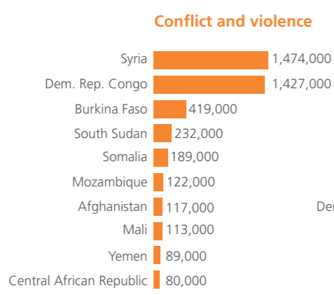 Close to 5 million new #displacement's triggered by #conflict & violence in the first six months of 2020 with @IDMC_Geneva predicting the worst is yet to come by the end of the year. https://t.co/HH6Qgg2v9X https://t.co/SqjVzRgV4G