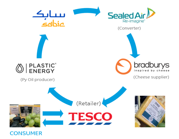 #SABIC and collaborators @Sealed_Air and @plasticenergy have launched the first advanced recycling, closed-loop pilot project with @Tesco and Bradburyscheese.   #TRUCIRCLE #CircularEconomy  Read the full story here: https://t.co/ELyPdrcYuY https://t.co/tQOgwsxeu9