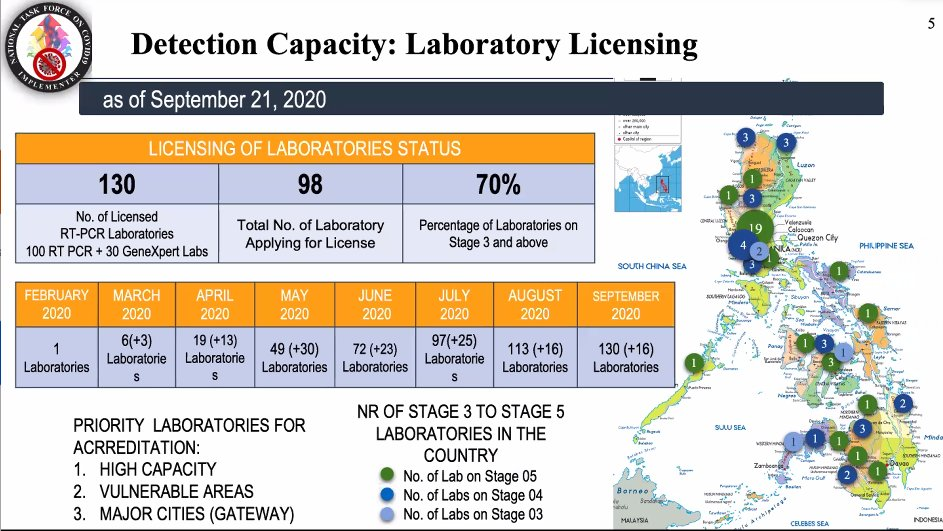 Galvez says the Philippines now has 130 accredited COVID-19 testing laboratories | via @VivienneGulla