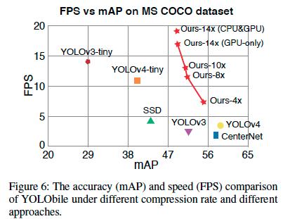 物体検知において高精度と低レイテンシを両立するために、各層をブロックに分け各ブロックでそれぞれ異なる枝刈パターンを学習させるBlock-puhched pruningを提案。精度を保ったまま高速化させることに成功した。さらにCNNをGPUで計算、それ以外をCPUで計算させて更に高速化