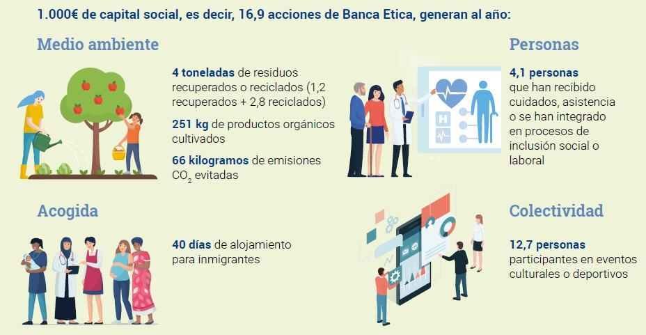 """Una iniciativa pionera: Banca Etica ha calculado el """"dividendo sociambiental"""" que genera el capital que aportamos las personas socias. https://t.co/079Uww4XjG"""