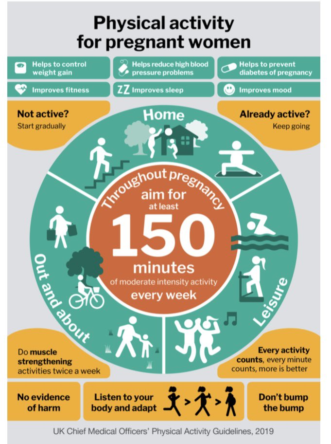 Midwives its #NationalFitnessDay & #GBweekofsport A gr8 day to embrace being active &  encourage pregnant women to be active by accessing free @PHE_uk on line training. physicalactivity@phe.gov.uk  Also access these fab resources https://t.co/Xy2dZDBpLF.  #ThisMumCan https://t.co/BBOCpwLR2P