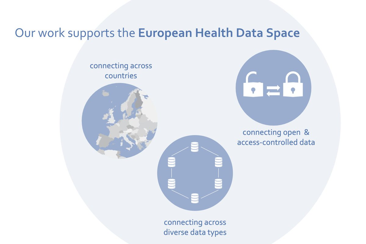 @NBlomberg @EUScienceInnov @emblebi ELIXIR is supporting the European #HealthData Space - by connecting researchers across countries, connecting open and sensitive data and connecting diverse data types.   More:   ➡️  https://t.co/KOdHXXBUrF ➡️. https://t.co/GRInYypy6H   #RiDaysEU https://t.co/I5GMGAPuKk
