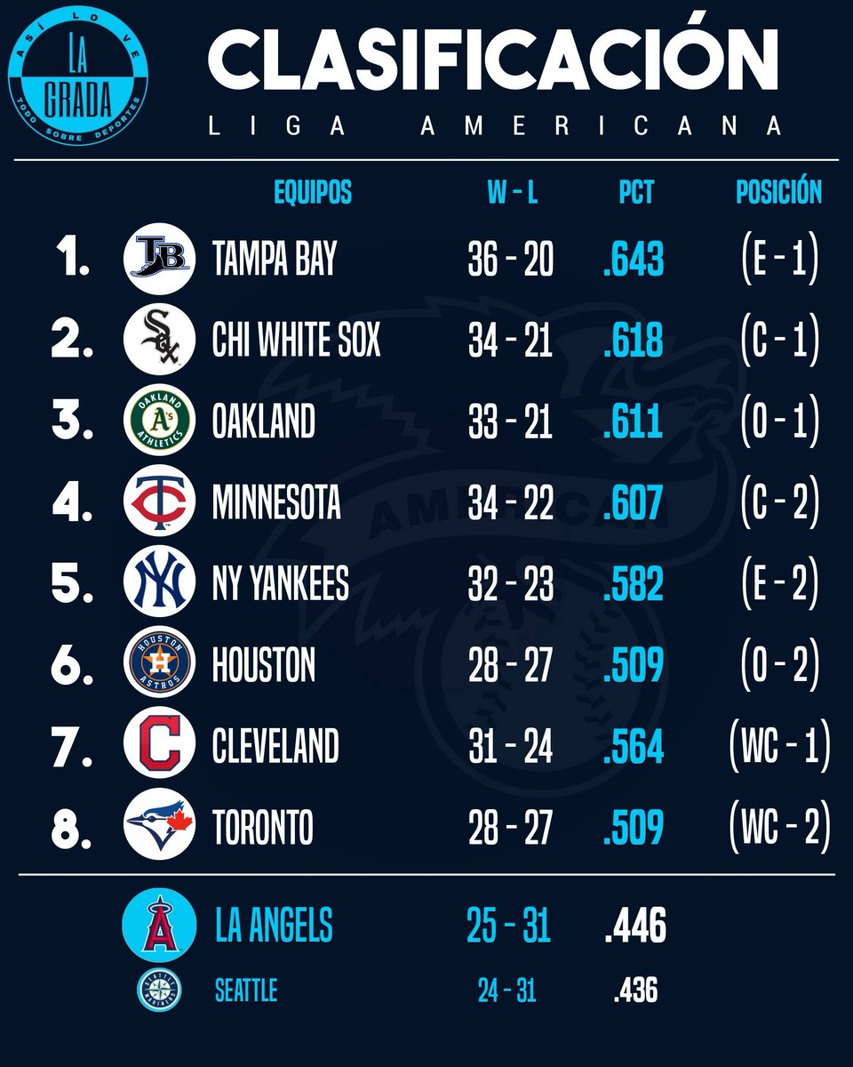 Así va la clasificación a la postemporada en el mejor béisbol del mundo hoy, miércoles 23 de septiembre de 2020 🔥. Síguenos en @asilovelagrada. . . #MLB #beisbol #asilovelagradabeisbol #asilovelagrada #baseball #positions #clasificacion #PlayBall #posiciones #standings #LA #LN https://t.co/ArvEfuS4re