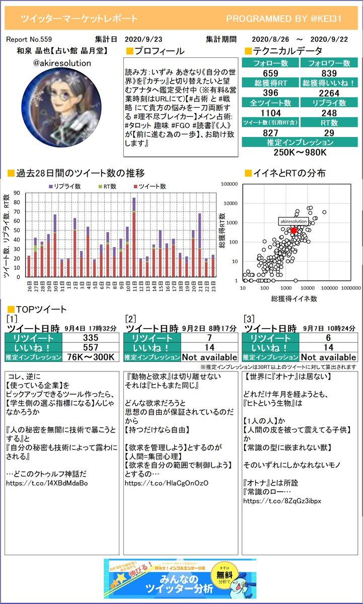 @akiresolution 和泉 晶也🔮【占い館 晶月堂】さんのレポートを作成しました。たくさんイイネを獲得できましたか?今月も頑張りましょう!プレミアム版もあるよ≫