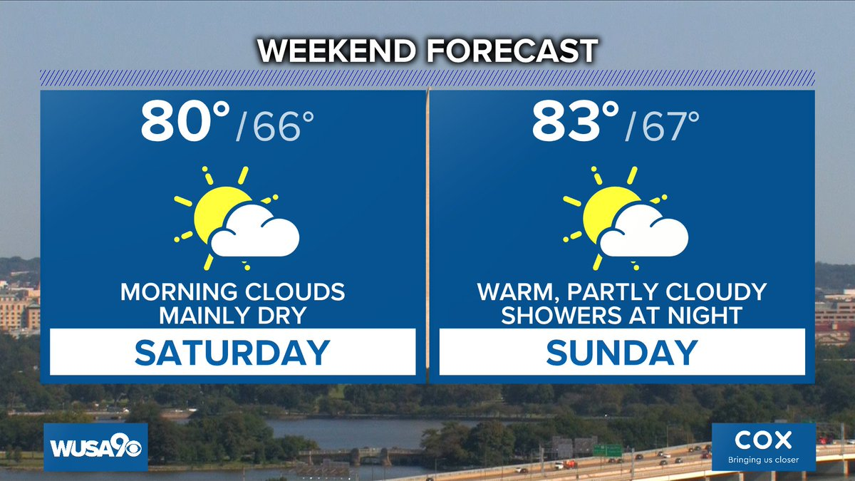 The weekend should be mainly dry, with an outside chance for a rain shower, mainly late Sunday.   Latest #DC forecast----> https://t.co/KUHKNnr3Cp @wusa9 @hbwx @TenaciousTopper @MiriWeather #DCwx #MDwx #VAwx #WUSA9Weather #WashingtonDC #DC https://t.co/EoaYsTDjNg