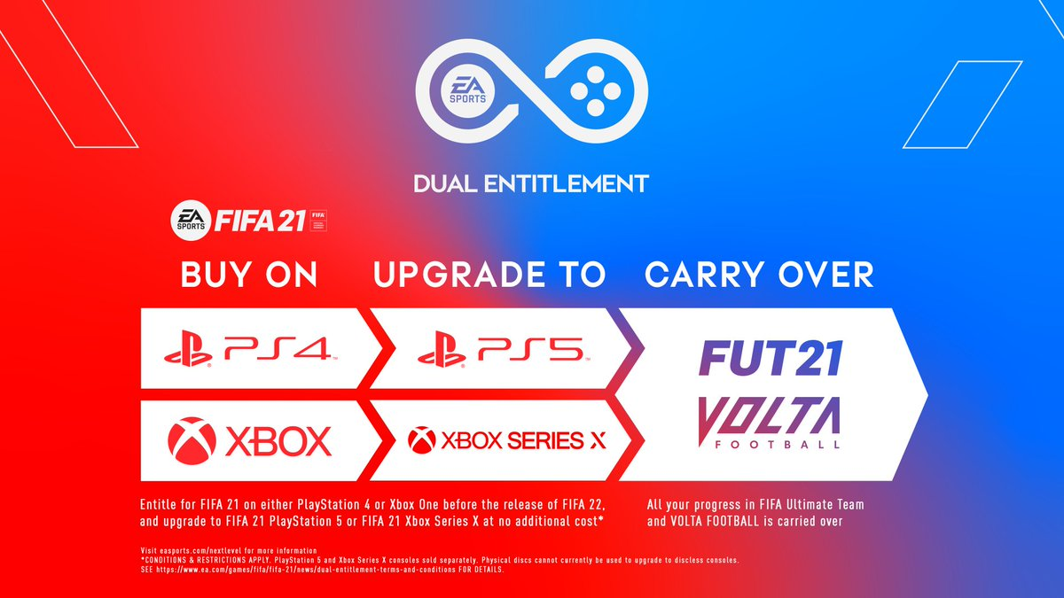 Entitle for #FIFA21 on either PlayStation 4 or Xbox One and upgrade your game for the equivalent next generation console (PlayStation 5 or Xbox Series X) at no additional cost.  Learn more ➡️ https://t.co/sVyfQFNLOA https://t.co/29mspSooHF