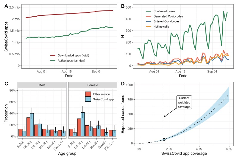 Does @SwissCovid work? Preliminary evidence July - September suggests that yes. @marcelsalathe et al @medrxivpreprint  https://t.co/HrW4g9uR4T https://t.co/6H4SoqBrD4