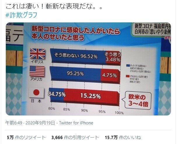 【番組内で】誤解を招くグラフを使用、福島テレビが謝罪と修正SNSで拡散され「印象操作だ」などと酷評が相次いだ。グラフの起点は当初0%だったが、制作過程で抜け落ちてしまったという。