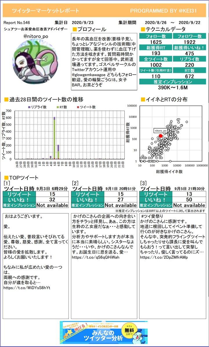 @nitoro_po シュアツー🍵お茶愛血圧改善アドさんのレポートを作成したよ!どのツイートが一番でしたか?参考にしてもう一度つぶやくのもありですよ!プレミアム版もあるよ≫