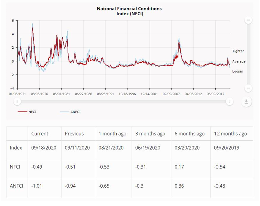 NEW DATA: National #Financial Conditions Index ticked up slightly to –0.49 in the week ending Sept 18. The #NFCI points to little change in financial conditions. https://t.co/nSi1ECIr9P https://t.co/JJdTPoMNRC