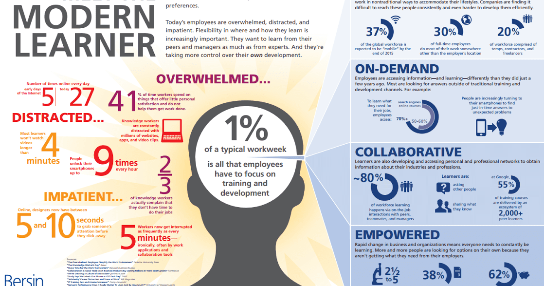 Meet the modern learner: Engaging the Overwhelmed, Distracted, and Impatient Employee . @Bersin @Deloitte https://t.co/LDa2qfXSL1  #elearning #education #edtech #edchat #edreform #business #RRHH #learning #infographic #infografía #empleo #K12 #higherED https://t.co/M6wj0Cm1CM