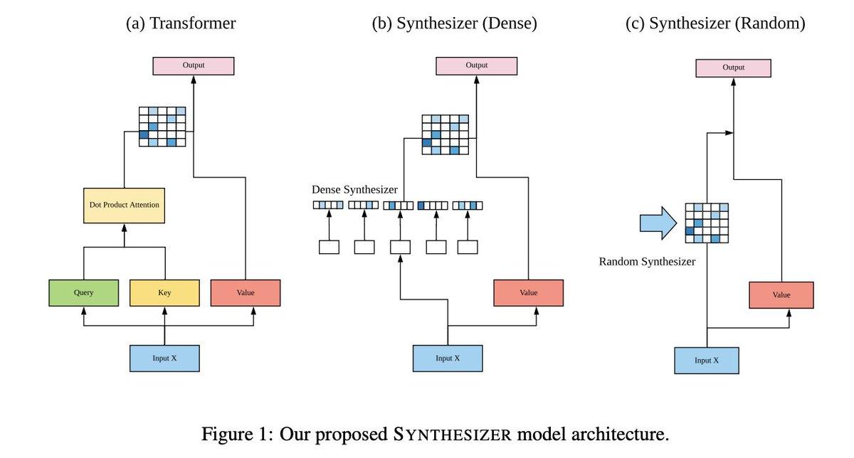 Synthesizer [Tay+, 2020]Transformerのself-attentionはさほど重要ではなく、token間の情報を使わずに注意(alignment)行列を直接学習させるSynthesizerでも多くのNLPタスクで遜色のない性能が得られた。TrとSyの注意行列を足し合わせる方法も性能向上に有効。#NowReading